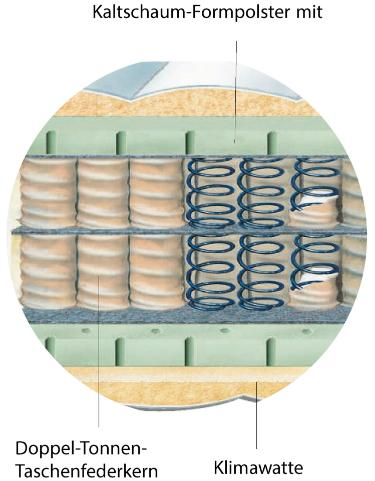 7-Zonen Doppel-Tonnen-Taschenfederkernmatratze Betten-ABC® OrthoMatra DT 7.0 - doppelter Luxus