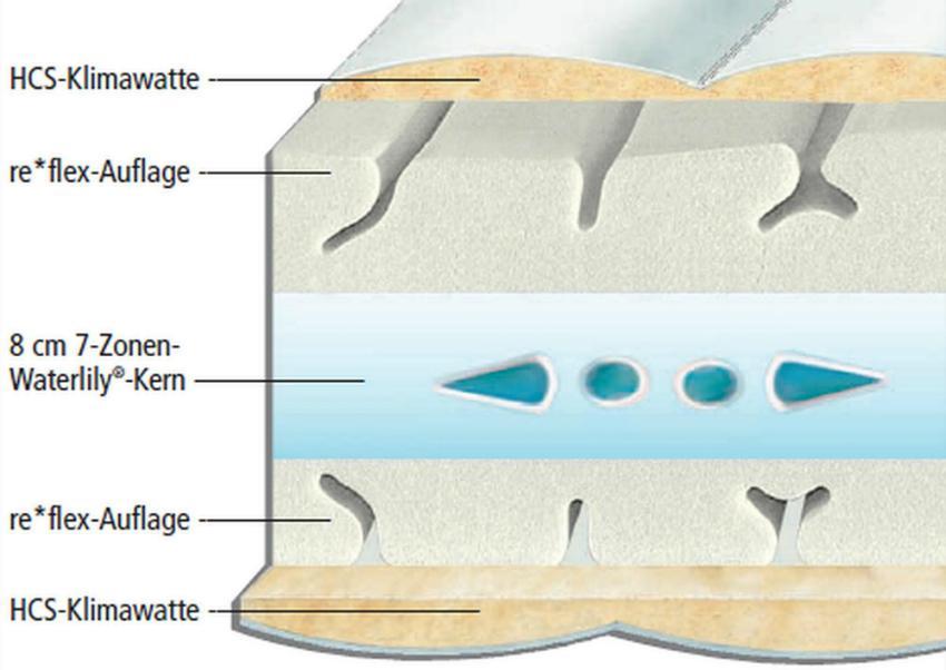 Hn8 Vision Plus Kaltschaummatratze mit re*flex- Duo- und 7-Zonen-Waterlily®-Kern