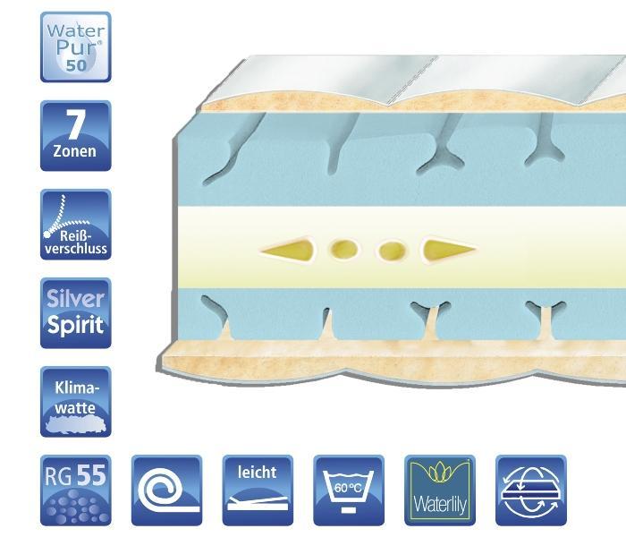 orthomatra-ks-2-betten-abc-luxus-kaltschaum-mit-waterpur-50-kern-und-waterlily-duo-auflage