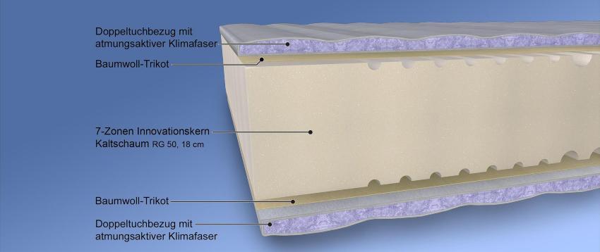 7-Zonen-Kaltschaummatratze Malie Sumo XXL, RG 50, Härtegrad H3, H4 oder H5, waschbarer Bezug