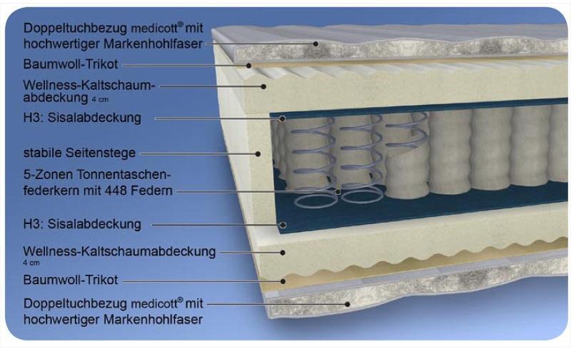 Tonnentaschenfederkern-Matratze MALIE Smaragd mit Kaltschaumabdeckung und waschbarem Bezug Feuchtigkeitsregulierung bei Matratzen