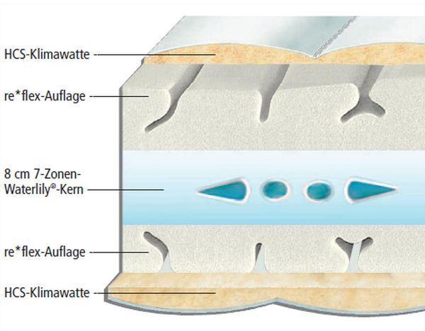 Aufbau der Hn8 Vision Plus Kaltschaummatratze mit re*flex- Duo- und 7-Zonen-Waterlily®-Kern